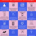16 elementos de Instagram que hemos de conocer y trabajar #infografia #communitymanager #socialmedia