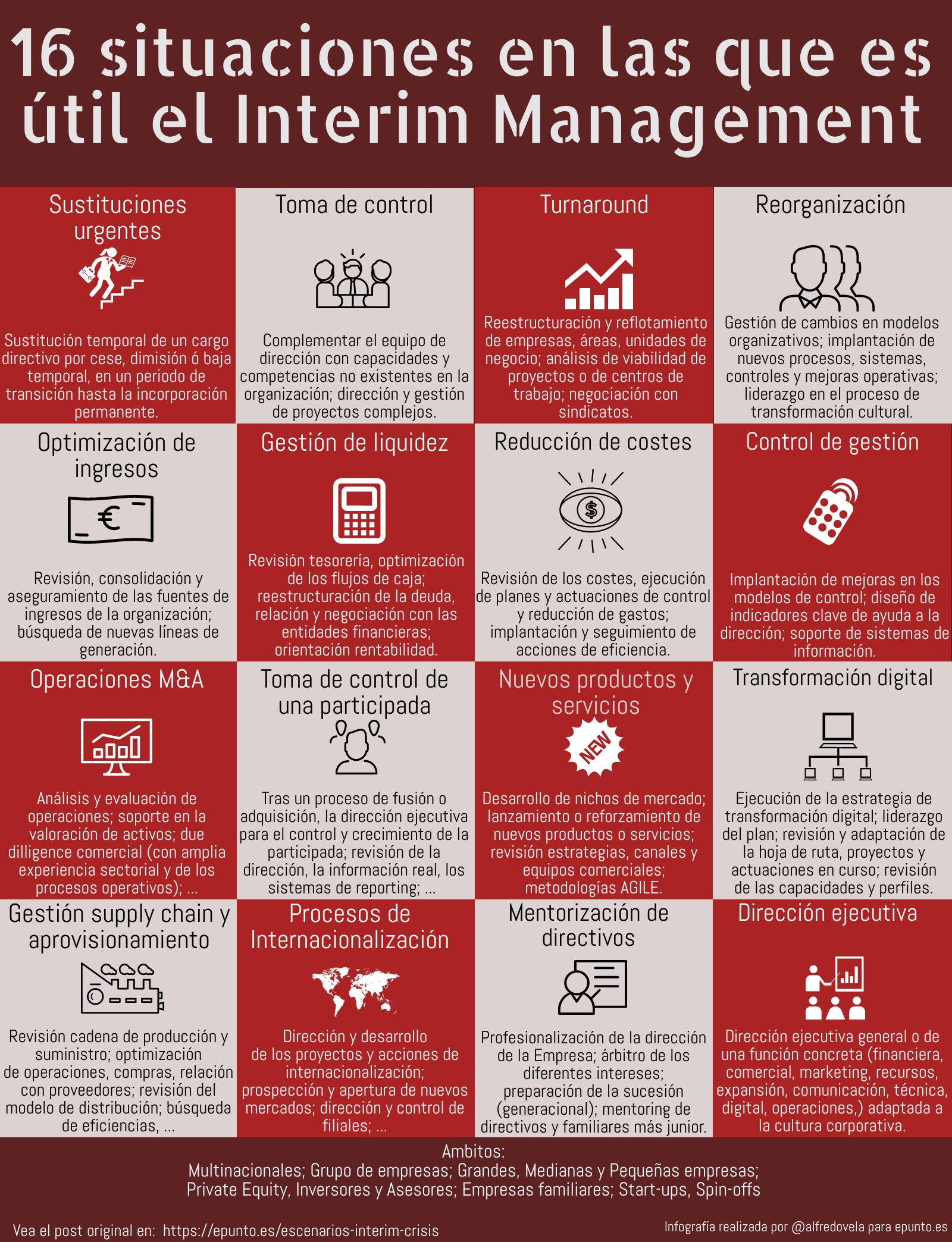 16 situaciones en las que el Interim Management es útil #infografia #rrhh #interimmanagement