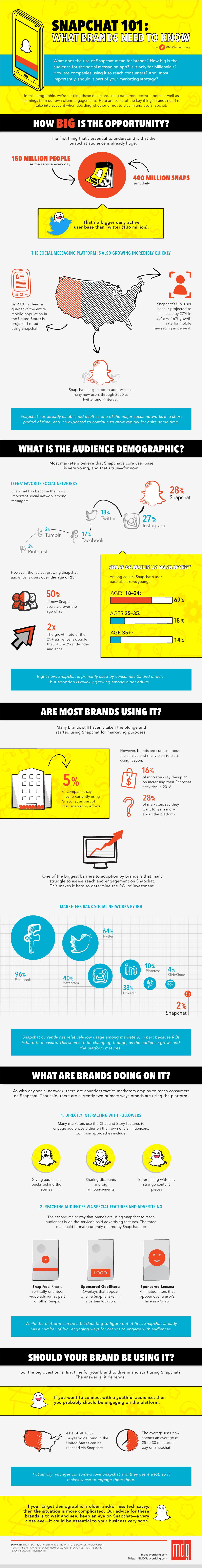 Snapchat: lo que las marcas deben saber #infografia #socialmedia #marketing
