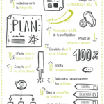 20 consejos para sacar el máximo partido de LinkedIn #infografia #infographix #socialmedia