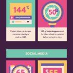 20 datos sobre el Comercio Electrónico que debes conocer #infografia #infographic #ecommerce
