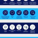 20 errores que te restan oportunidades en LinkedIn #infografia #infographic #socialmedia
