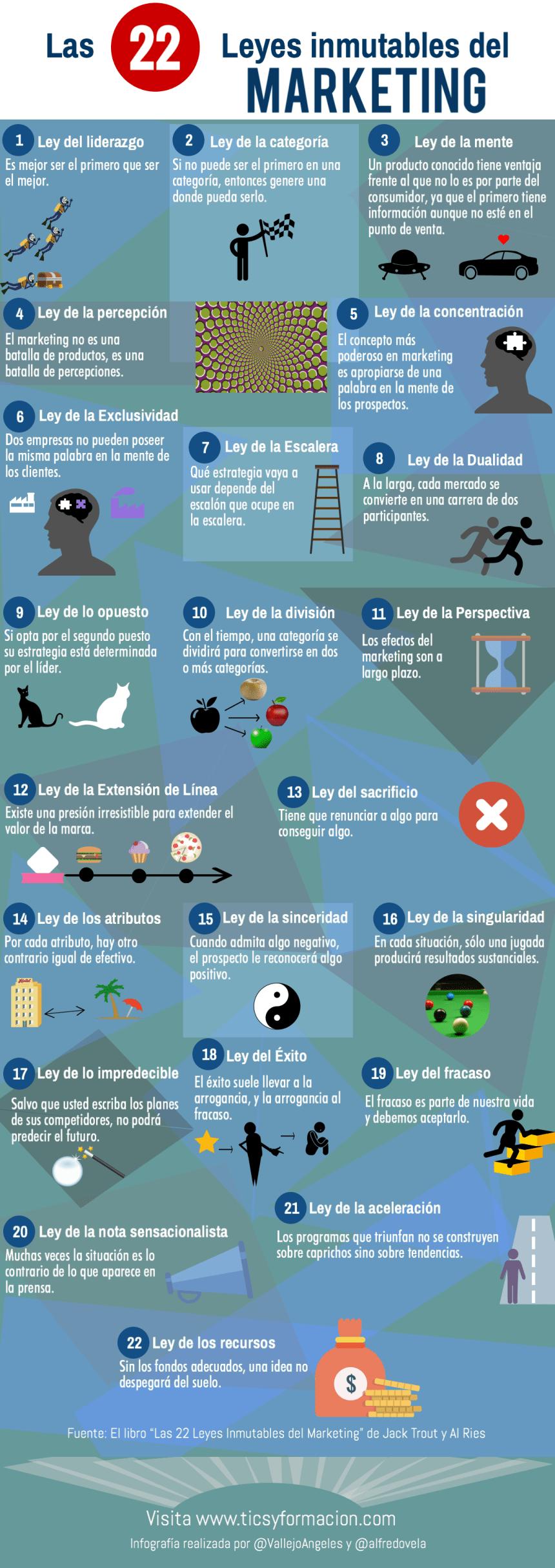 Las 22 Leyes inmutables del Marketing #infografia #infographic #marketing