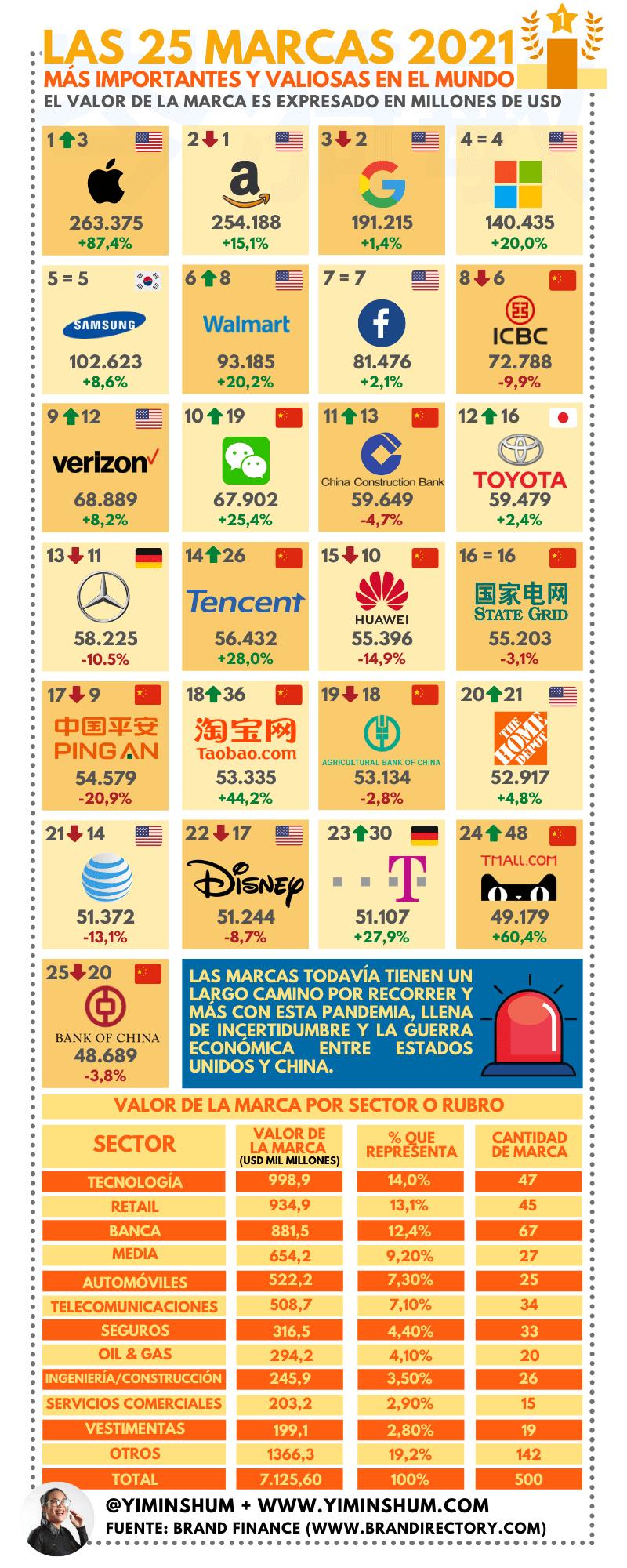 25 marcas más valiosas del mundo #infografia #infographic #marketing