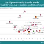 25 personas más ricas del Mundo #infografia #infographic