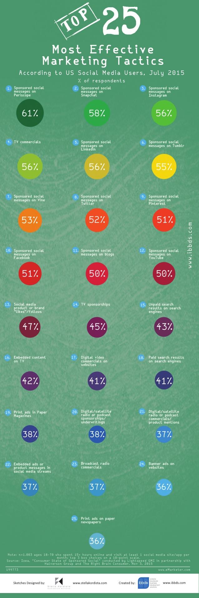 25 tácticas más efectivas del Marketing #infografia #infographic #marketing