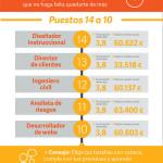 25 trabajos con mejor calidad de vida #infografia #infographic #empleo #rrhh