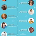 25 mejores twitteras de Marketing Digital #infografia #socialmedia #marketing