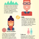3 extensiones de analítica web para Chrome #infografia #infographic #marketing