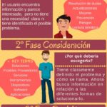Las 3 fases del Buyer Journey #infografia #infographic #marketing