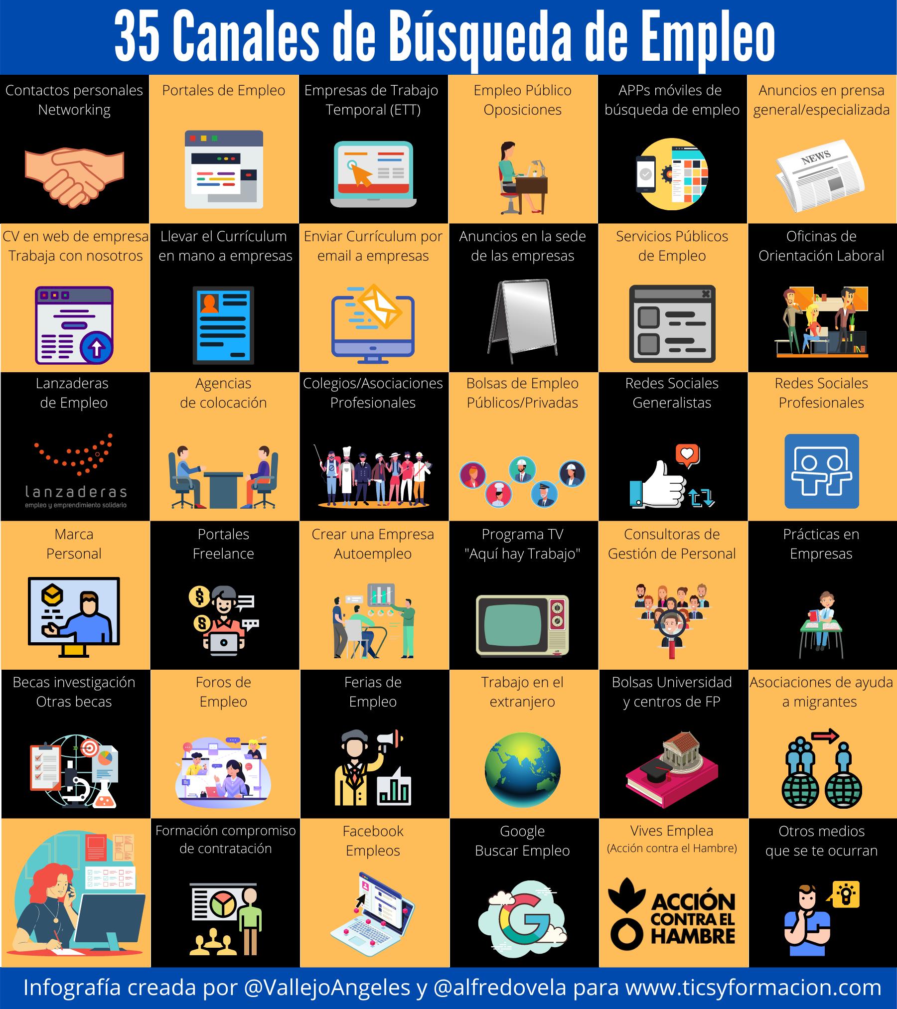 35 canales para la búsqueda de empleo #infografia #FOL #RRHH #OrientaciónLaboral