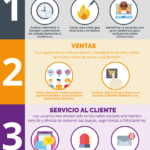 4 áreas de tu empresas donde debes hacer Social Listening #infografia #marketing #socialmedia