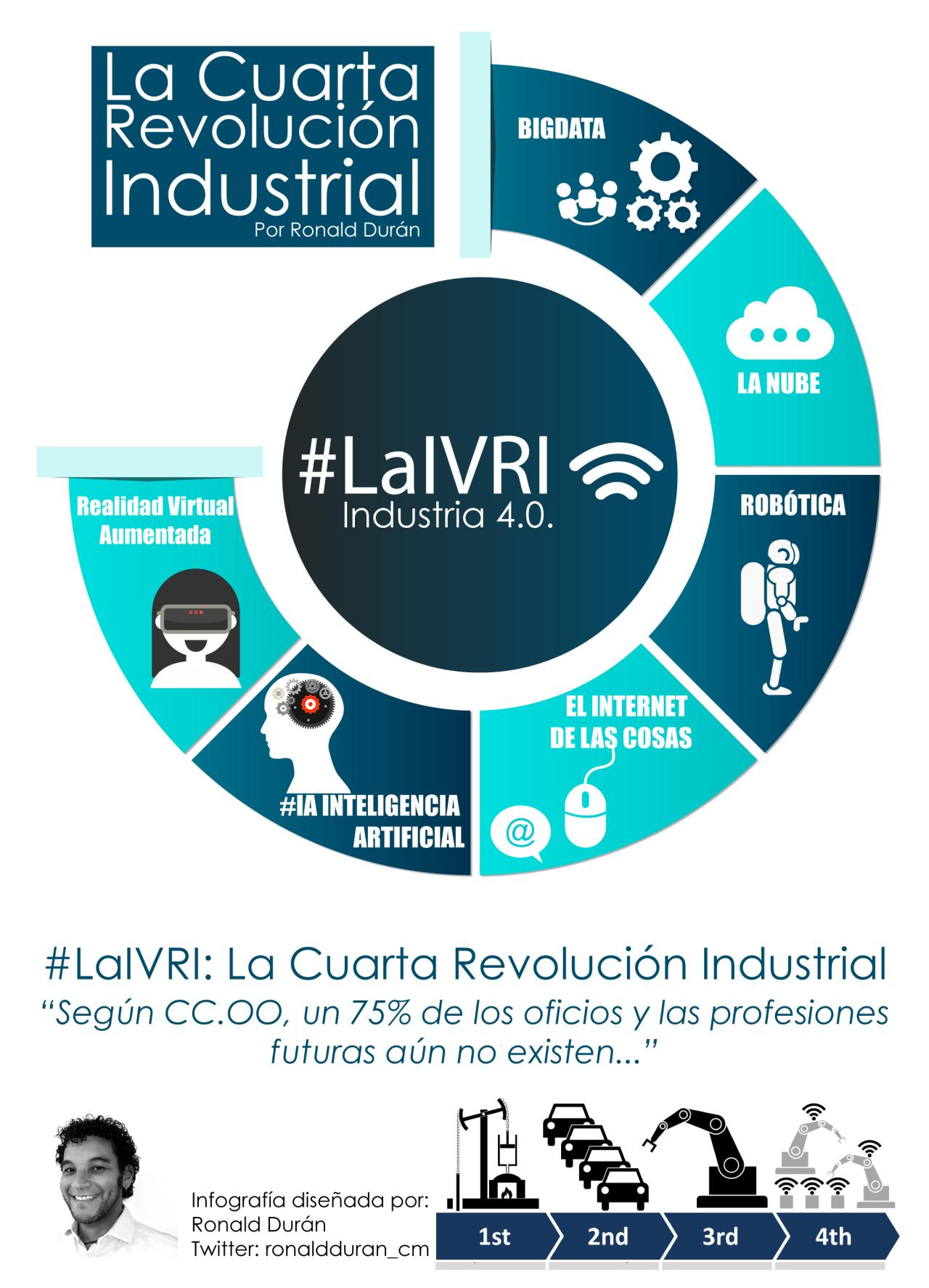La 4ª revolución industrial #infografia #infographic