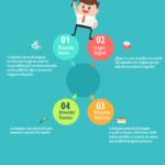 4 trucos con Google Imágenes #infografia #infographic