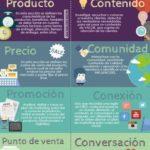 4P de Marketing Tradicional vs 4C de Marketing Digital #infografia #marketing – TICs y Formación – #Infografia #Marketing #Digital