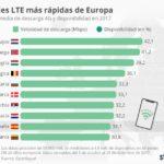 Países con conexión 4G más rápida #infografia #infographic #tech