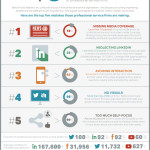 5 errores en Redes Sociales de empresas de servicios profesionales #infografia #socialmedia