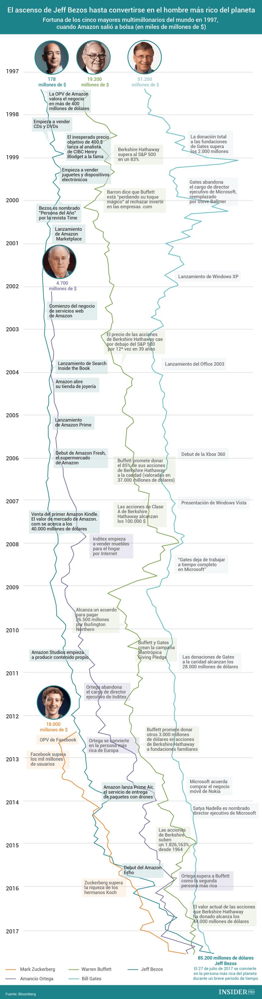 Evolución de las 5 personas más ricas del Mundo #infografia #infographic