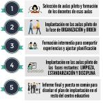 Pasos para implementar la metodología 5S en Educación #infografia #education