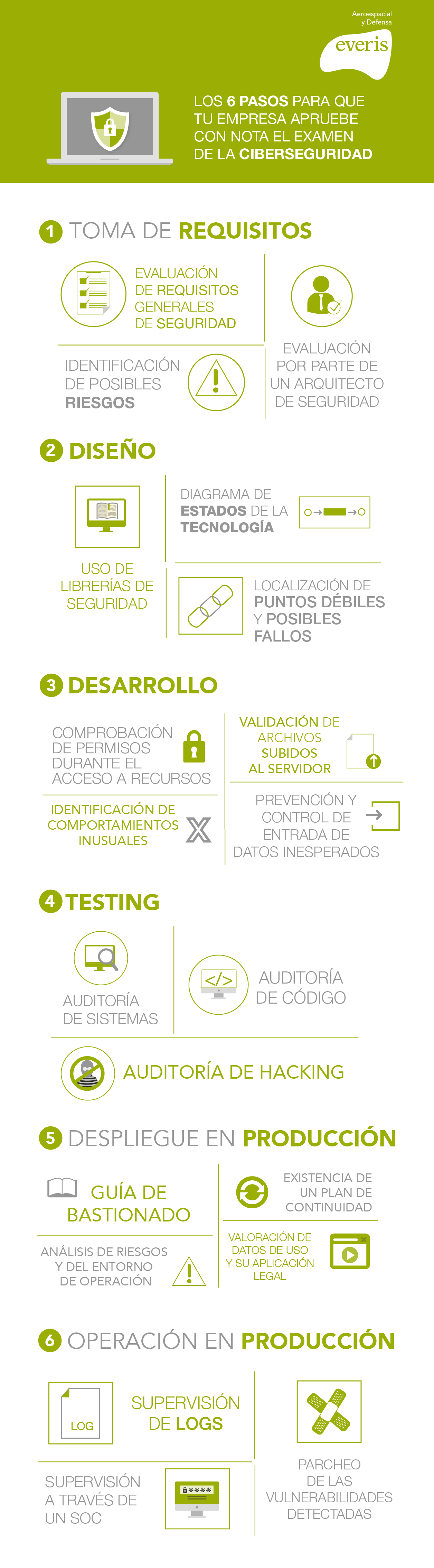 6 pasos para aprobar en Ciberseguridad #infografia #infographic