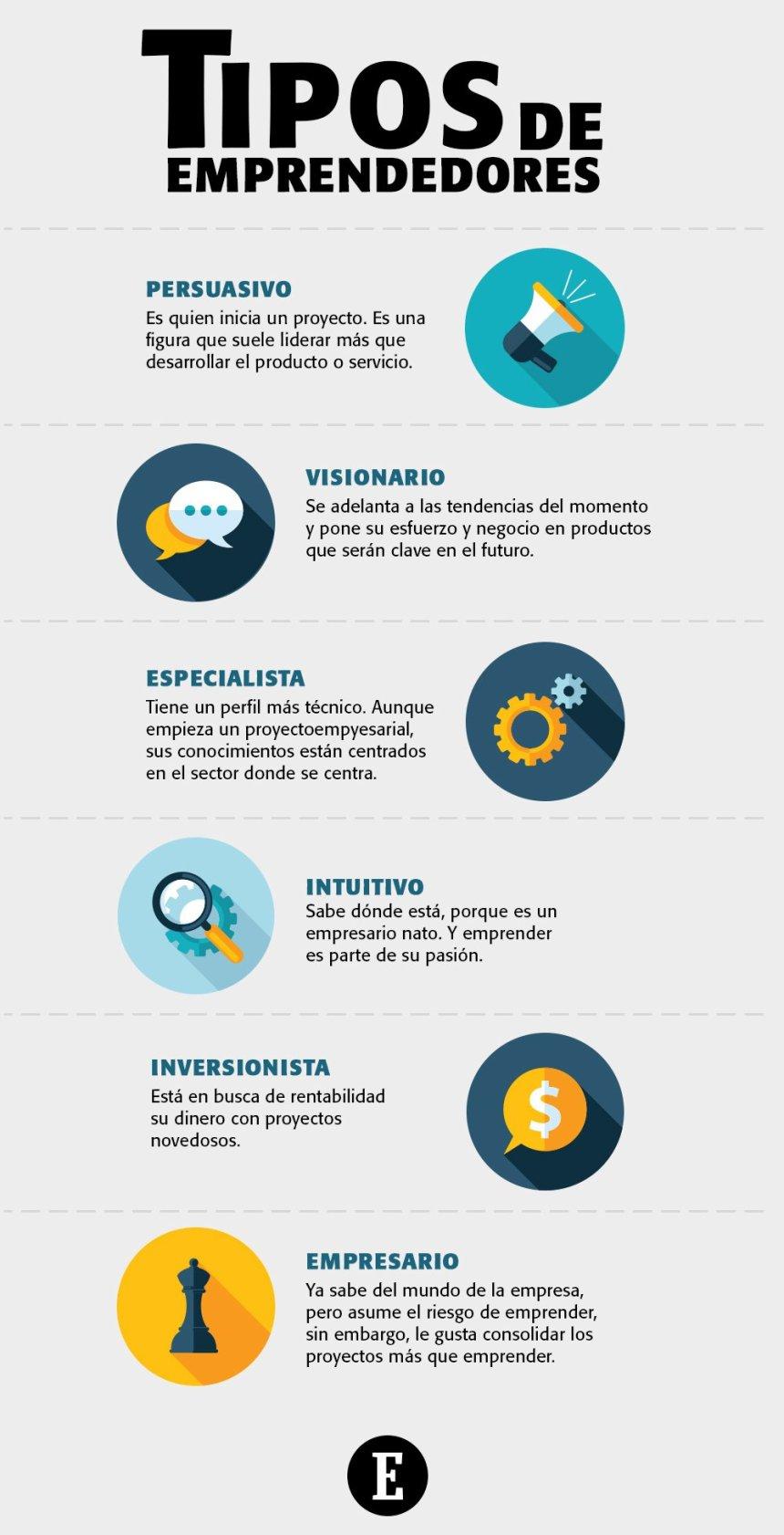 6 tipos de Emprendedores #infografia #infographic #entrepreneurship