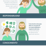 7 claves para la gestión de proyectos #infografia #infographic