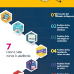 7 pasos para una Auditoría de Marketing Digital #infografia #infographic #marketing