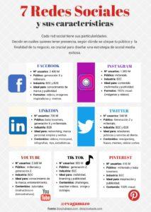 7 redes sociales y sus características #infografia #infographic #socialmedia