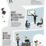 Infografia - 7 roles de la Transformación Digital de una empresa #infografia #infographic #rrhh - TICs y Formación