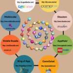 8 formas de crear APPs sin saber programar #infografia #infographic #software