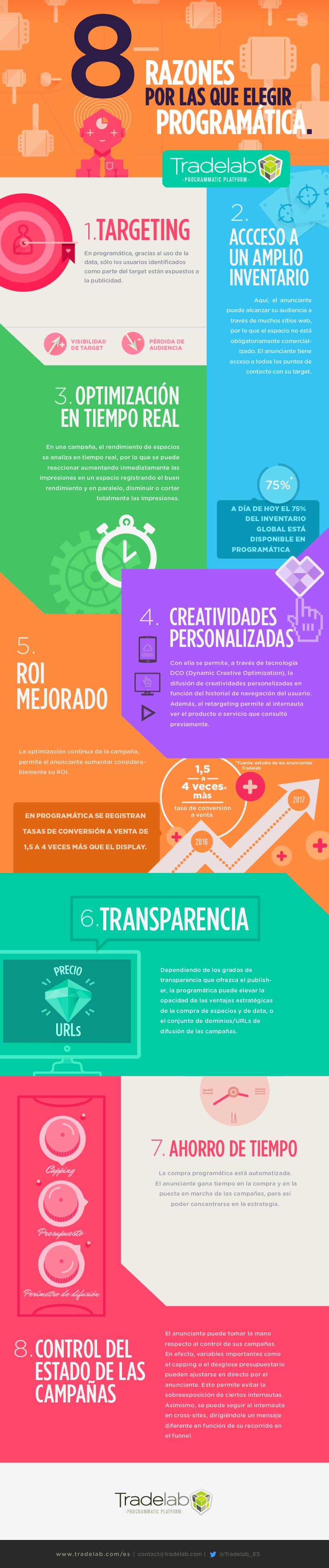 8 razones para elegir Programática #infografia #infographic #marketing