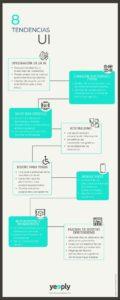 8 tendencias en User Interface (UI) #infografia #marketing