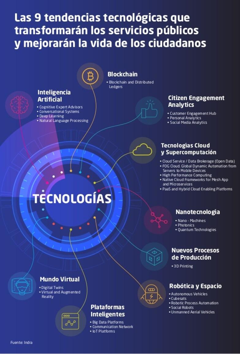 9 tendencias tecnológicas que transformarán los servicios públicos #infografia #infographic #tech