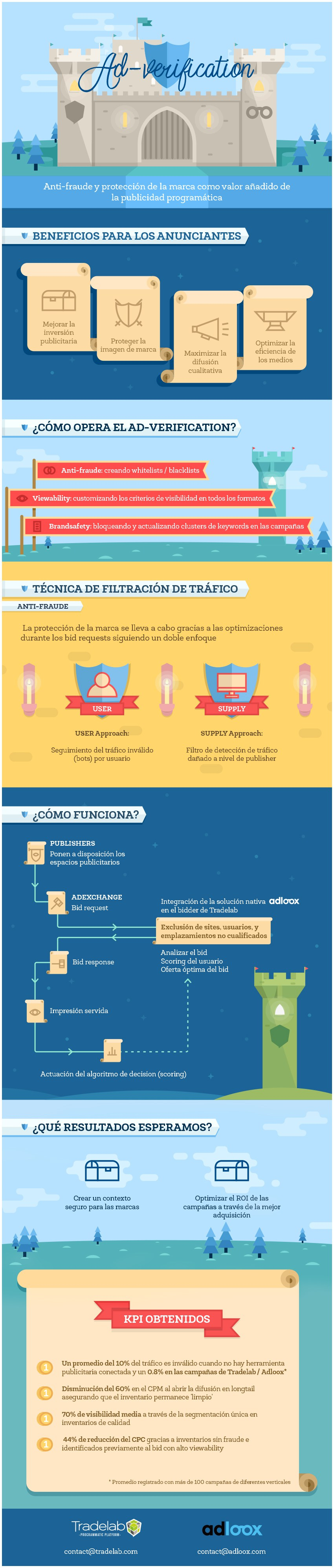 Ad-Verification para publicidad programática #infografia #infographic #marketing