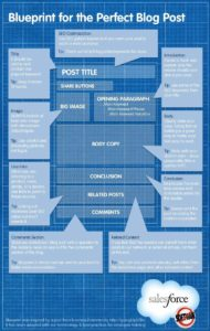 Infografia - Before You Hit Publish, Here Are 10 Things To Do With Your Blog Content - #infographic