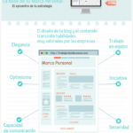 Buscar trabajo con éxito y aumentar ventas gracias a tu Marca personal – #Infografia #Marketing #Digital