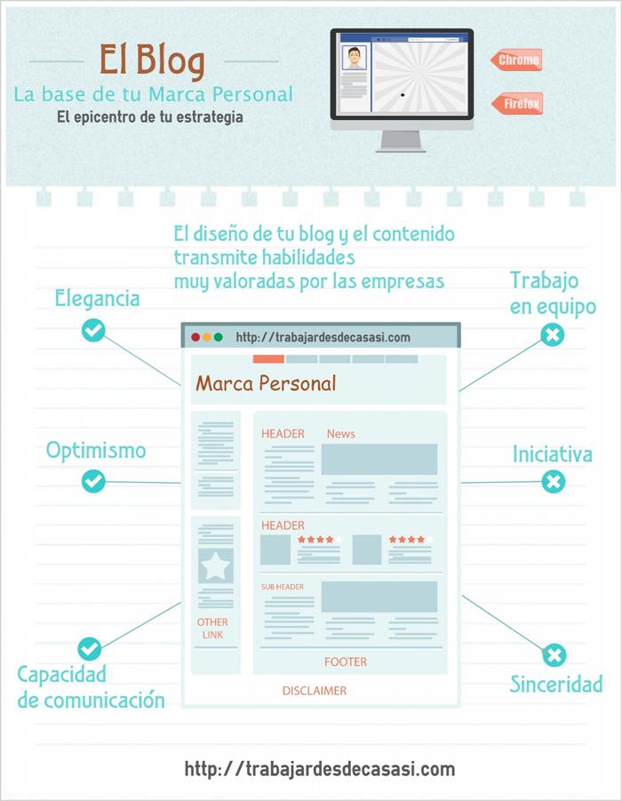 Infografia - Buscar trabajo con éxito y aumentar ventas gracias a tu Marca personal