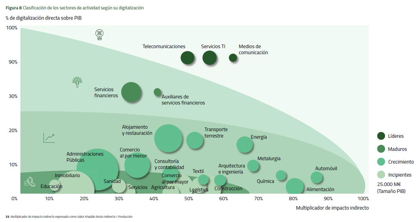 Clasificación de los sectores de actividad según su digitalización #infografia #transformacióndigital