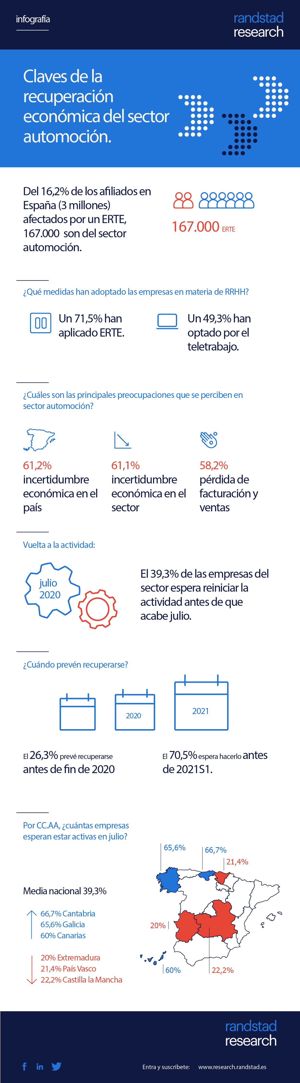 Claves de la recuperación económica del sector automoción #infografia #infographic
