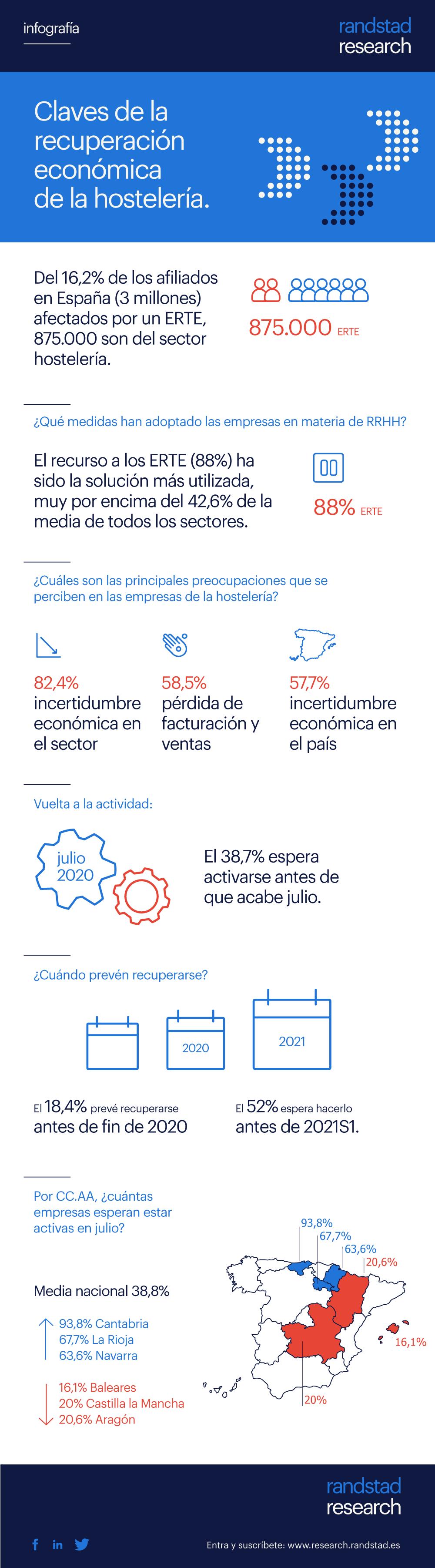 Claves para la recuperación económica de la Hostelería #infografia #infographic