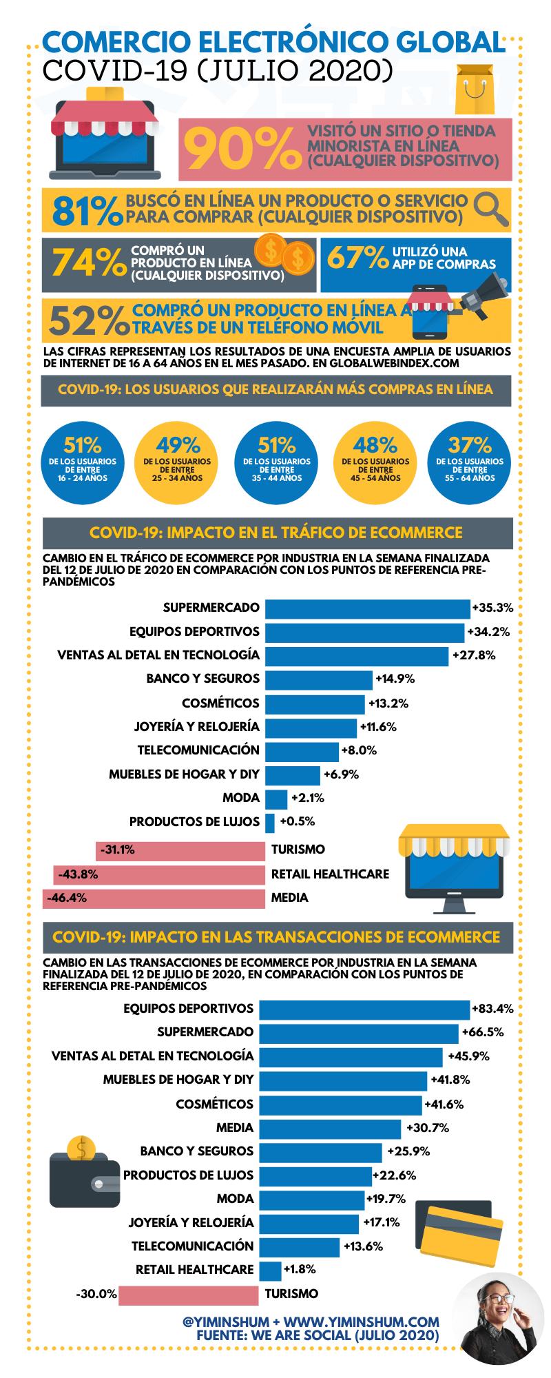 Comercio electrónico global Covid19 2020 #infografia #infographic #ecommerce