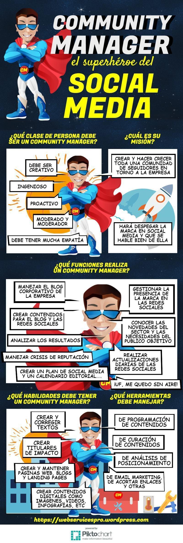 Infografia - Community Manager: el superhéroe de las Redes Sociales #infografia #socialmedia - TICs y Formación