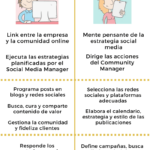 Community Manager vs Social Media Manager #infografia #infographic #socialmedia – TICs y Formación – #Infografia #Marketing #Digital