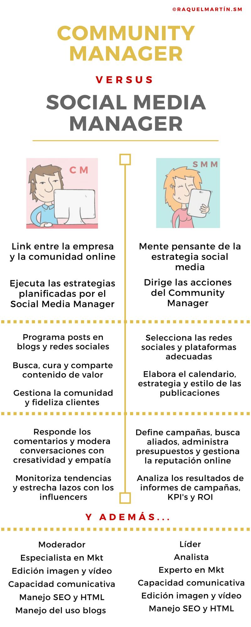 Infografia - Community Manager vs Social Media Manager #infografia #infographic #socialmedia - TICs y Formación
