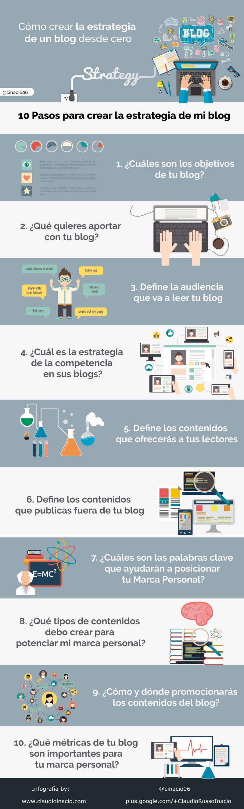10 pasos para crear la estrategia de tu Blog #infografia #infographic #socialmedia