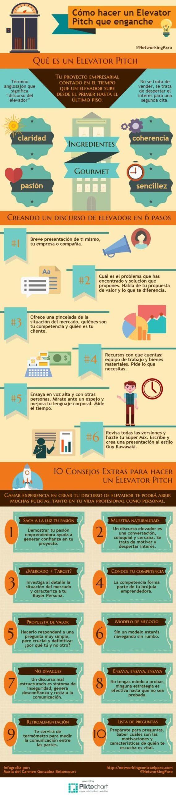 Infografia - Cómo hacer un Elevator Pitch que enganche #infografia #infographic #entrepreneurship - TICs y Formación