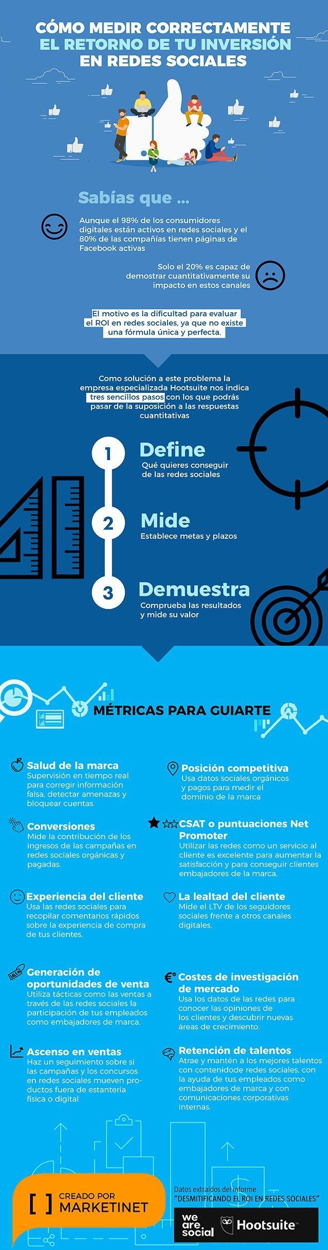 Infografia - Cómo medir correctamente el ROI en Redes Sociales #infografia #socialmedia - TICs y Formación