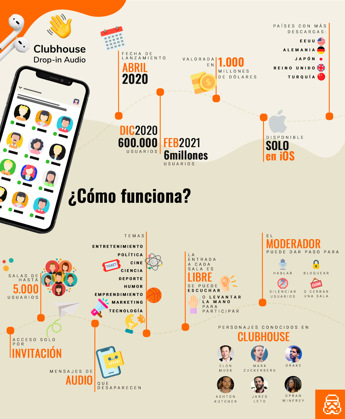 Datos y funcionamiento de Clubhouse: la red social de moda #infografia #socialmedia #clubhouse