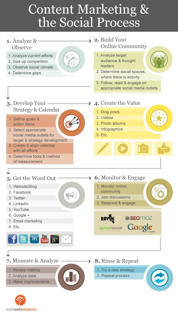 Infografia - Define and Align: A Manageable Content and Social Media Marketing Process