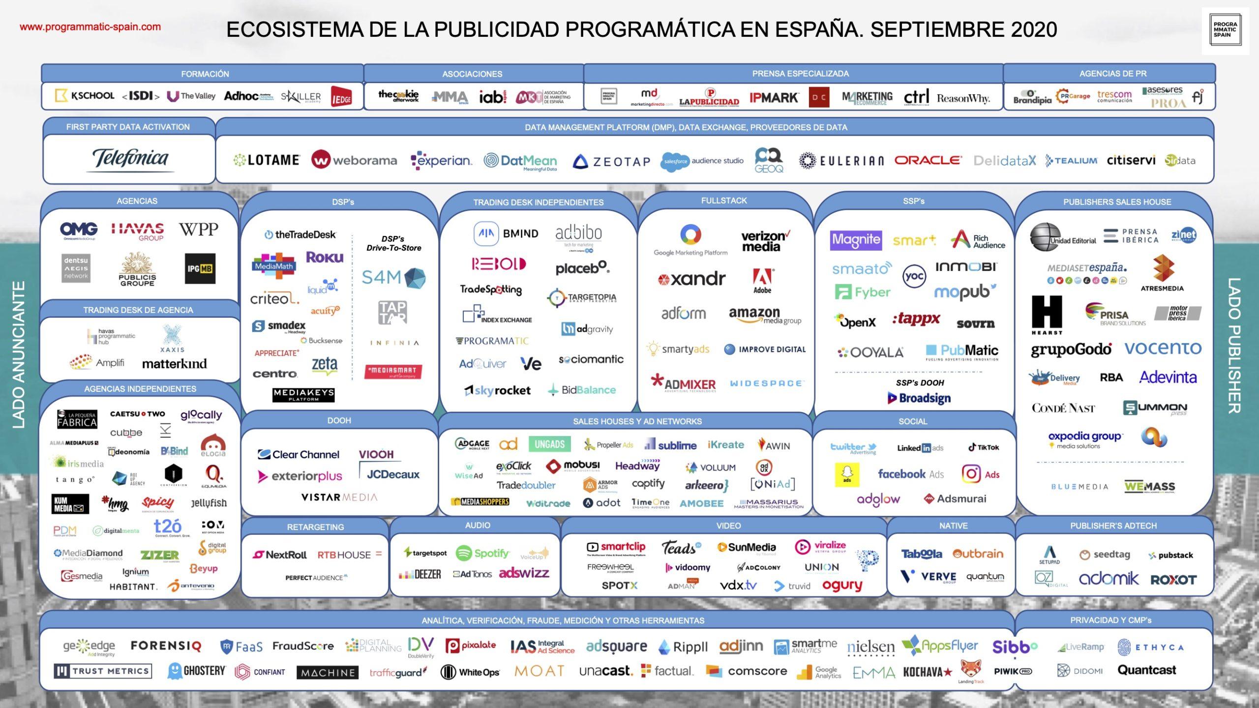 Ecosistema de la publicidad programática en España #infografia #infographic #marketing
